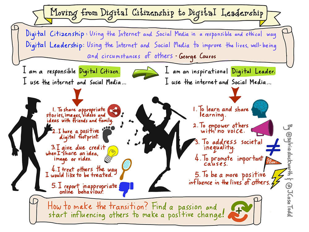 Digital Leadership Continuum